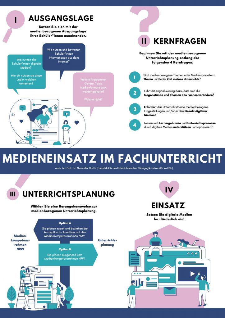 Poster des Vier-Schritte-Plans nach Alexander Martin zum Medieneinsatz im Fachunterricht